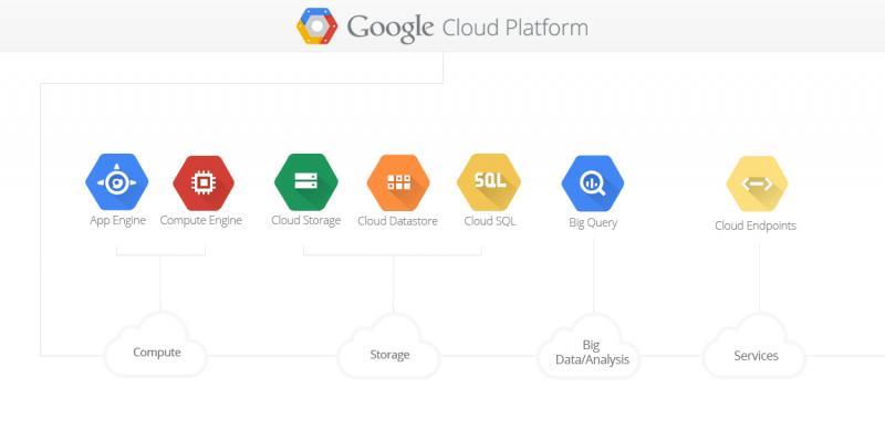 Cloud Computing course