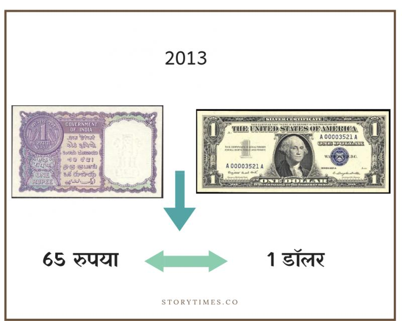 Dollar & Rupee Full History In Hindi