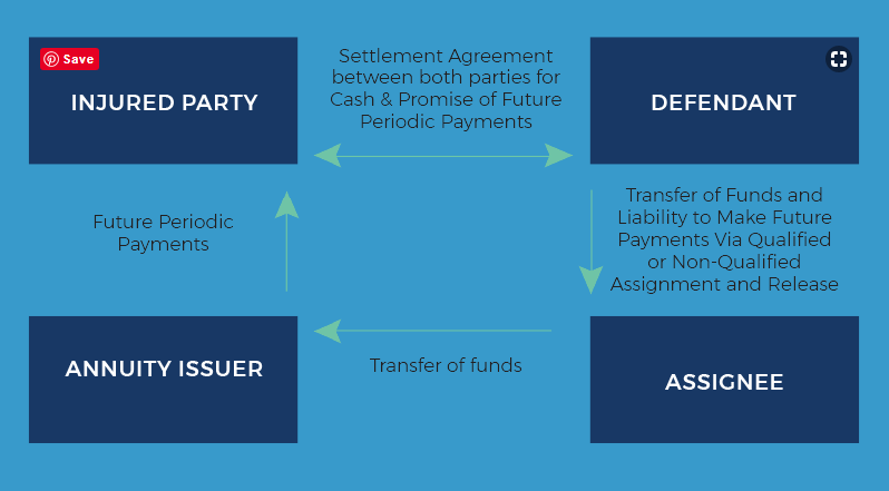 Structures Annuity Settlement