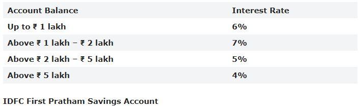 Top 5 Saving Account Opining Bank