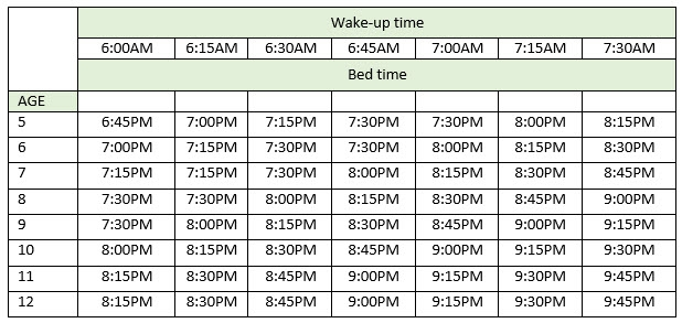 Chart for necessary sleeping hours your child