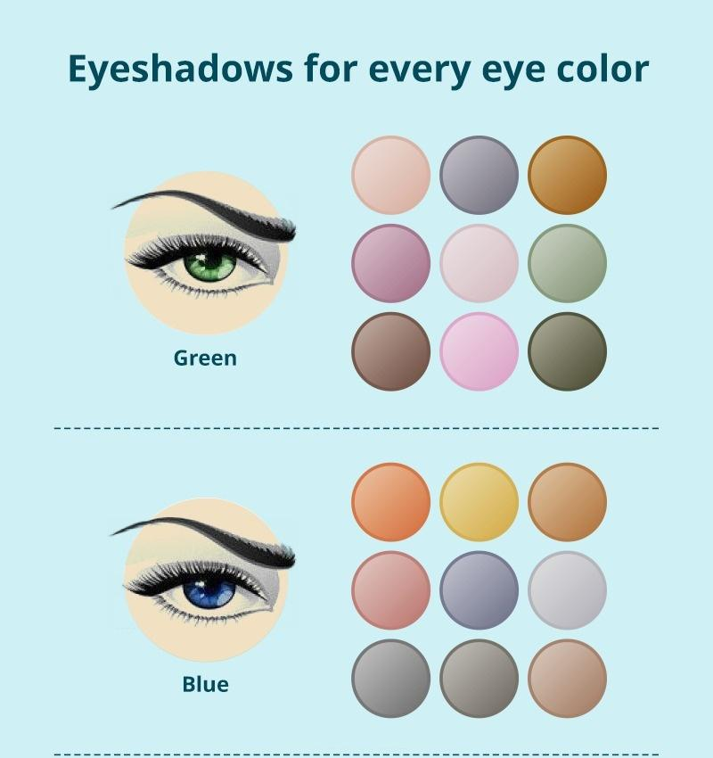 Eyeshadows for every eye color inforgraphics