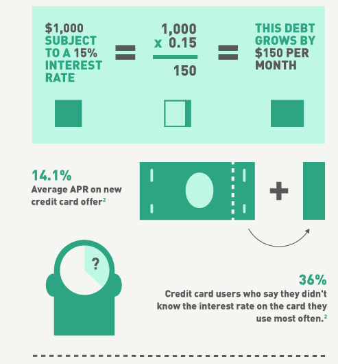 How Does a Credit Card Works