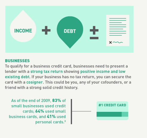 What is Business Credit Card