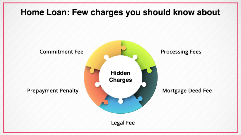 Hidden Charges During Home Loan Process