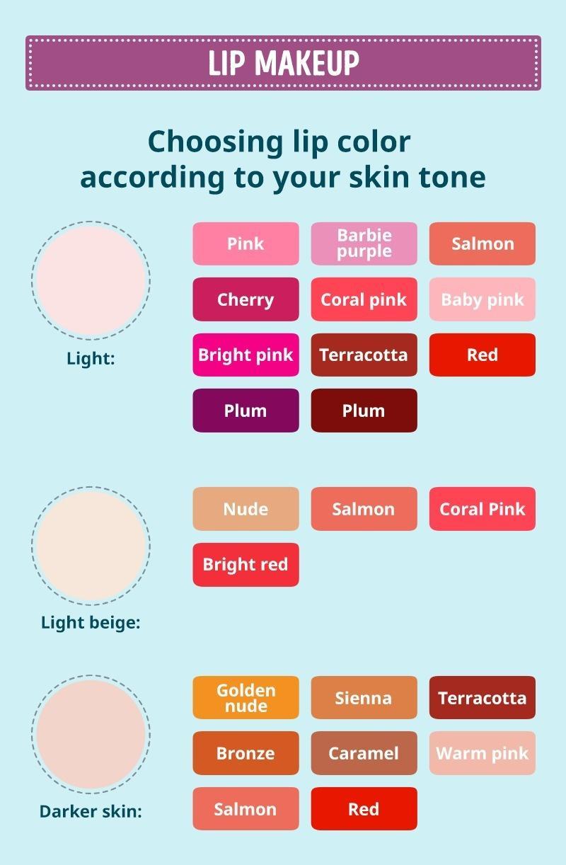 Lip Makeup tips in summer