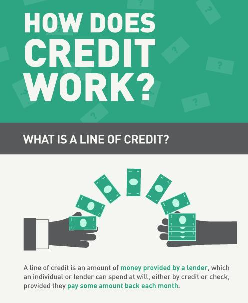 The Working of Business Line of Credit Work