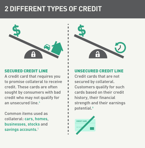 Carious Types Of Credit