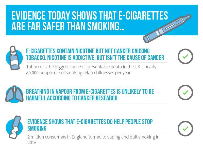 Vaping through E-Cigs benefits risks and