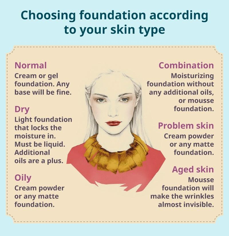 Choosing Foundation according to Your skin type